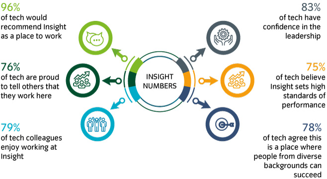 Insight numbers