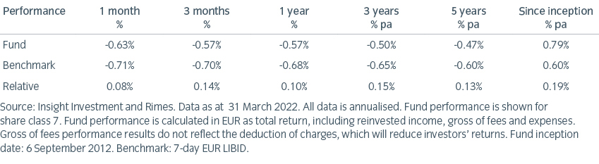 EUR Cash Fund table