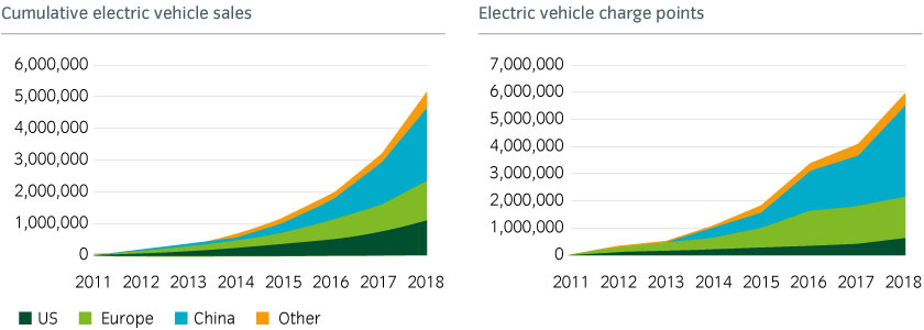 Global electric vehicles and public charging points continue to surge higher